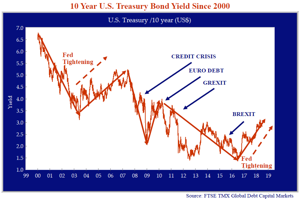 """10 Year U.S Treasury Bond Yield Since 2000. Source: FTSE TMX Global Debt Capital Markets. Notes on line graph include indications for: """"Fed Tightening,"""" """"credit crisis,"""" """"euro debt,"""" """"grexit,"""" """"brexit,"""" """"fed tightening"""""""