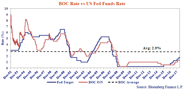 this line chart shows the BOC rate versus the US fed fund rate percentages every December from 1992 to 2018.
