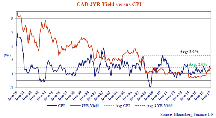 this line chart shows the CAD 2 year yield versus CPI from every December from 1990 to 2018.