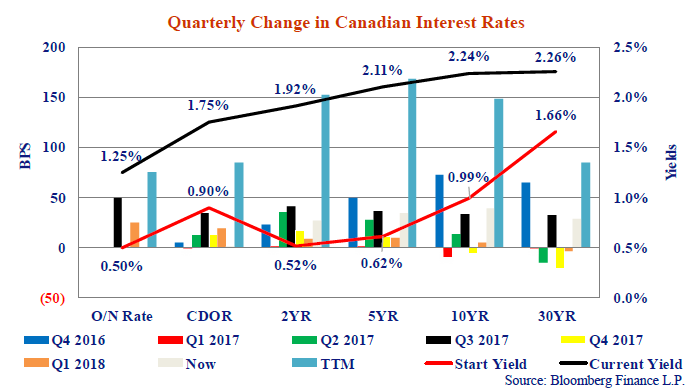 The chart shows changes in yields by quarter going back to the end of September 2016 with the then and current yield curves overlaid.