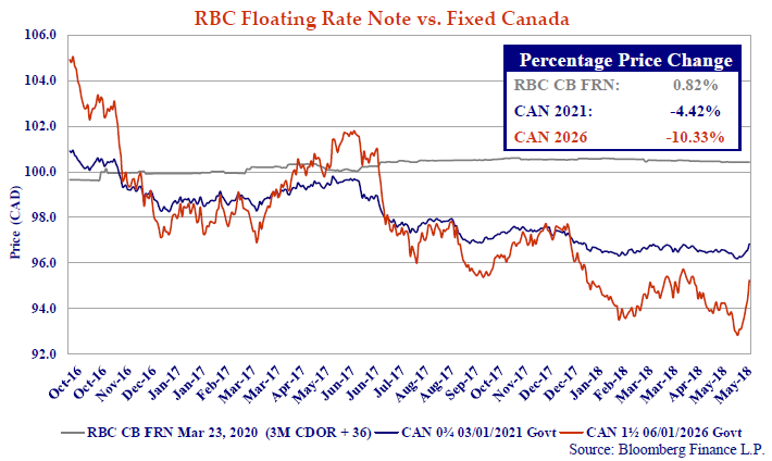 The chart shows the price performance of a Royal Bank of Canada Floating Rate bond versus 5 and 10-year Government of Canada bonds.