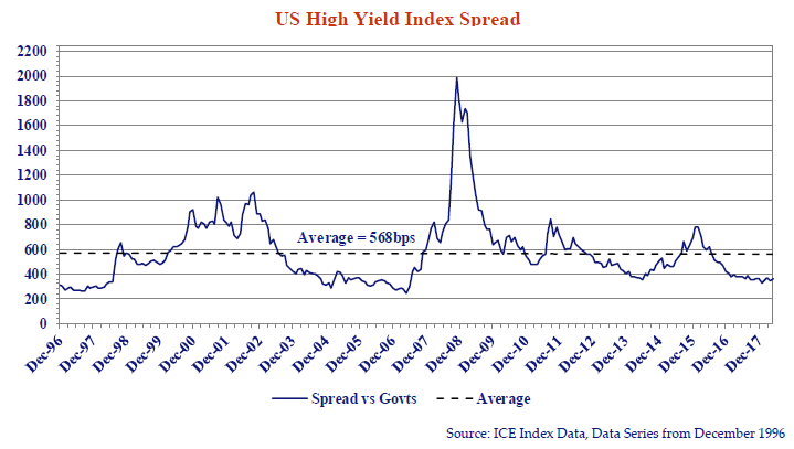 this line graph shows the US high yield index spread from every December dating back to 1996 to 2018.