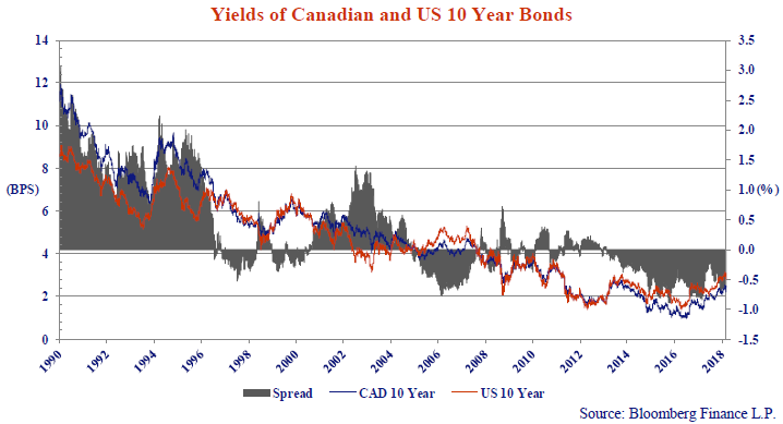 this graph shows the yields of Canadian and United States 10 year bonds. it shows the spread in bps, from the years 1990 to 2018.