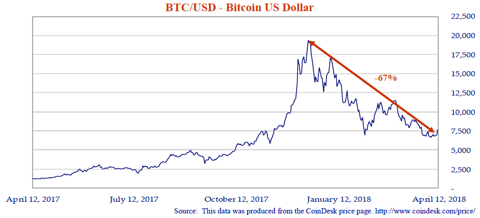 BTC/USD - Bitcoin US Dollar. Source: This data was produced from the CoinDesk price page. http://www.coindesk.com/price/. Line graph shows values from April 12, 2017 to April 12, 2018. Line trends upwards then drops steeply -67% as noted on the graph in January 2018.