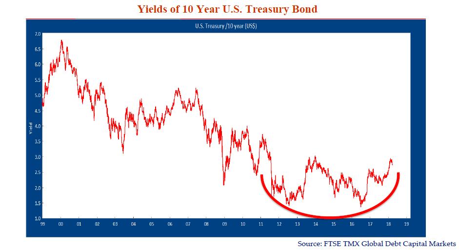 Yields of 10 year U.S Treasury Bond. Source: FTSE TMX Global Capital Markets.