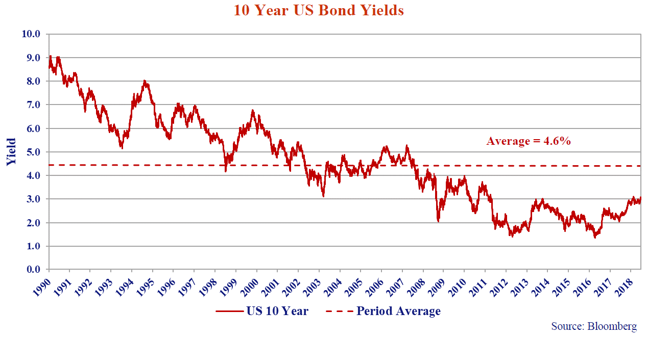this line graph shows the yields for 10 years US bonds from 1990 to 2019.