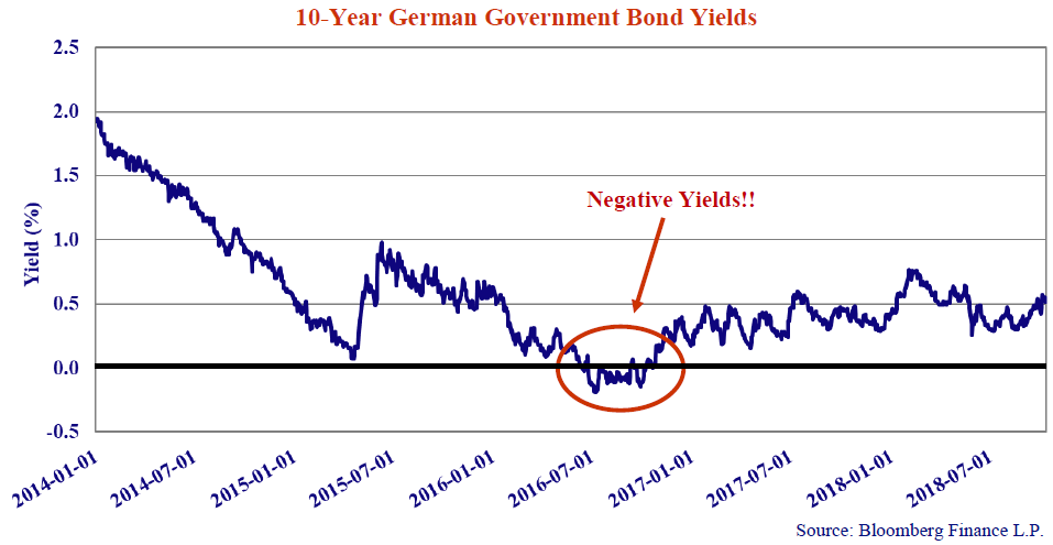 """10-Year German Government Bond Yields. Source: Bloomberg Finance L.P. Line graph shows values for 2014-01-01 to 2018-07-01. On the line graph is a note that says """"Negative Yields!!"""" and points to the span from 2016-07-01 to 2017-01-01"""