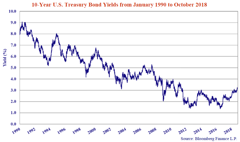 10-Year U.S Treasury Bond Yields from January 1990 to October 2018. Source: Bloomberg Finance L.P. Line graph shows values from 1990 to 2018.Graph trends downwards, then begins to rise in 2016.