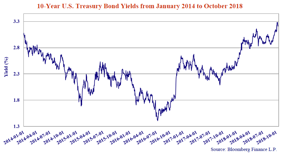 10 Year U.S Treasury Bond Yields from January 2014 to October 2018. Source: Bloomberg Finance L.P. Line graph shows values for 2014-01-01 to 2018-10-01.