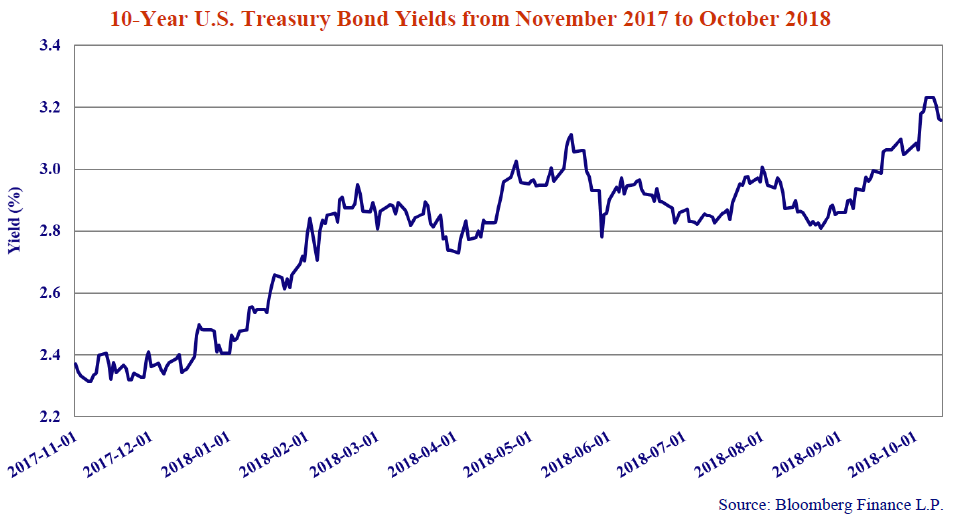10-Year U.S Treasury Bond Yields from November 2017 to October 2018. Source: Bloomberg Finance L.P. Line graph shows values from 2017-11-01 to 2018-10-01. Line trends upwards from 2017 to 2018.