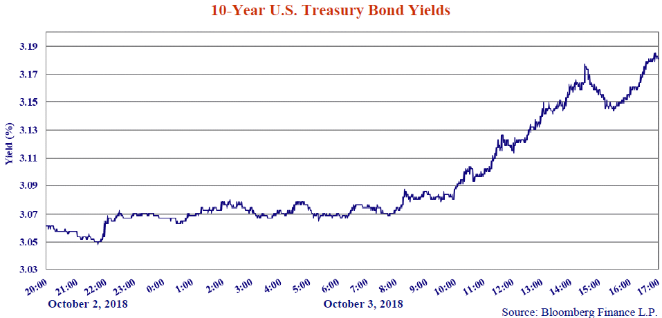 10-Year U.S Treasury Bond Yields. Source: Bloomberg Finance L.P. Line graph shows values from 20:00 to 17:00. X axis notes October 2, 2018 and October 3, 2018. The line graph trends upwards.