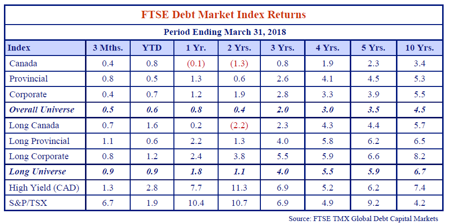this table shows the FTSE debt market index returns for the period ending March 31, 2018.