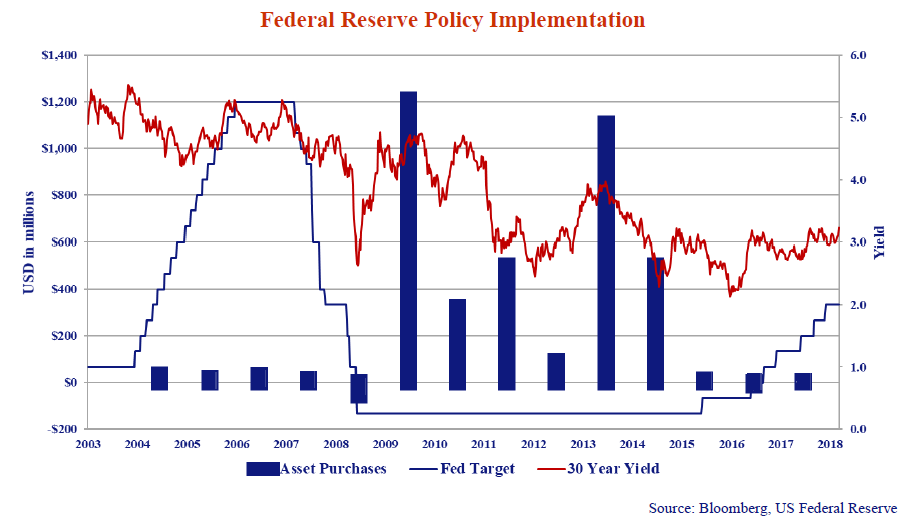this graph shows the federal reserve policy implementation in USD and the yields from the years 2003 to 2018.
