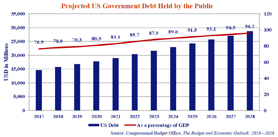this graph shows the projected US government debt held by the public in USD fin the years 2017 to 2028.