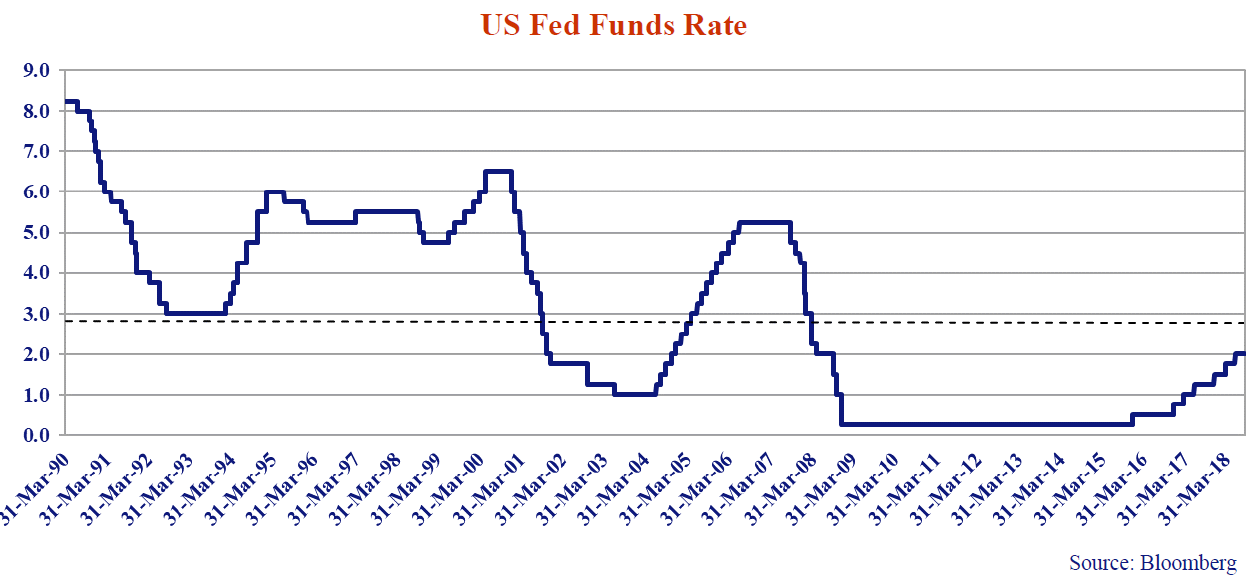 this line graph shows the US fed funds rate from every March dating back to 1990 to 2018.