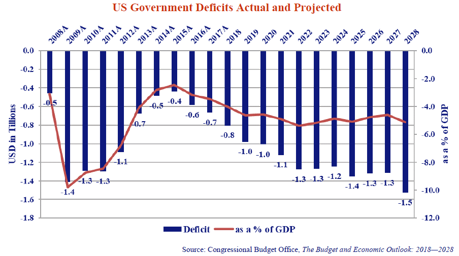 The chart illustrates the fiscal impact of the stimulus measures implemented by the President and his enablers in the GOP.