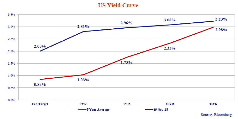 this line graph shows the US yield curve for a 5 year average and for sept 19, 2018.