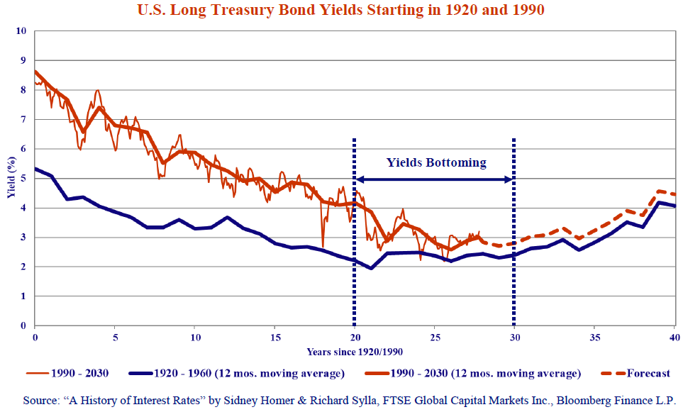 """U.S Long Treasury Bond Yields Starting in 1920 and 1990. Source: """"A History of Interest Rates"""" by Sidney Homer & Richard Sylla, FTSE Global Capital Markets Inc., Bloomberg Finance L.P."""