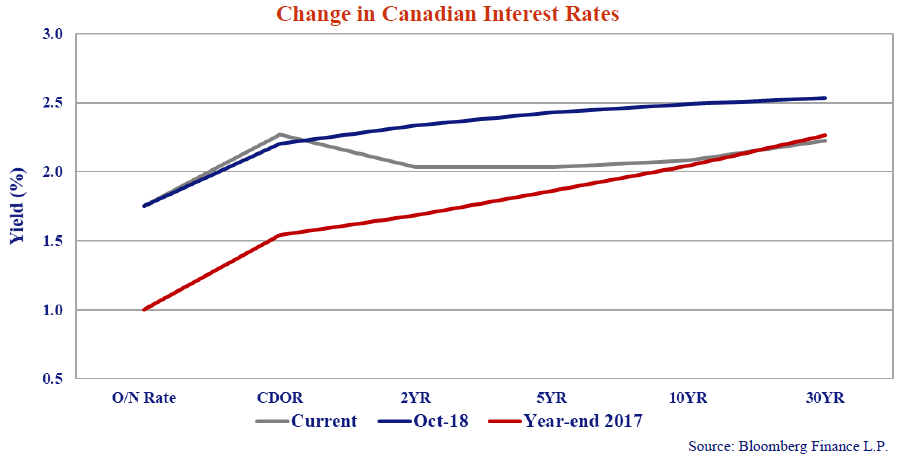 Line graph showing the yield percentage change in Canadian interest rates.