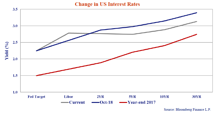 The chart shows the current US T-Bond yield curve, the yields across bond terms, versus its position at the end of October and at the end of 2017.