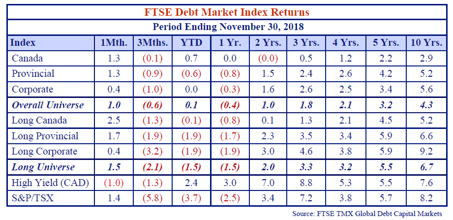 the table shows the FTSE debt market index returns of the period ending November 30, 2018.