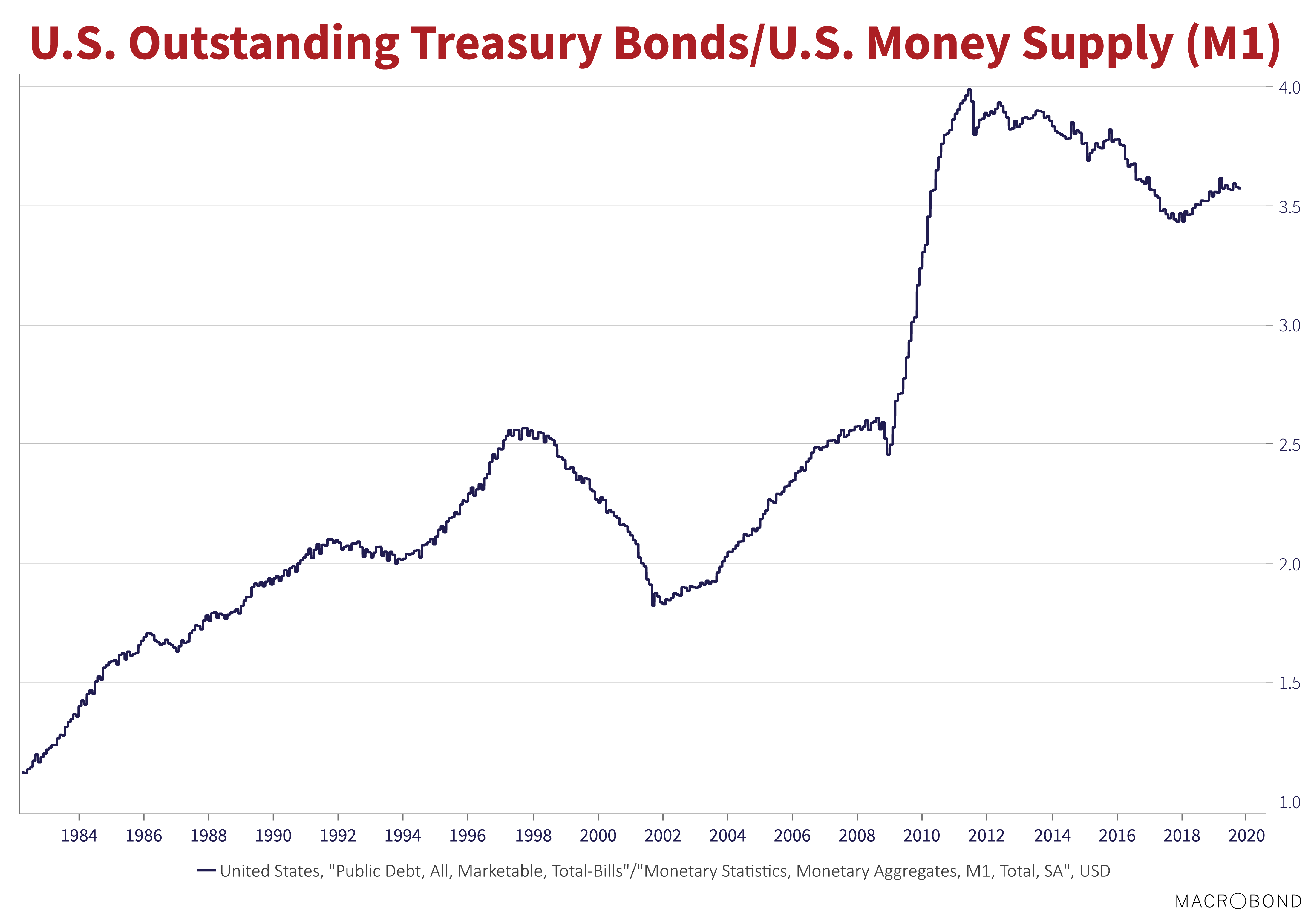 """U.S Outstanding Treasury Bonds/U.S Money Supply (M1). Source: Macrobond. Line graph shows values from 1984 to 2020. Line is: United States, """"Public debt, all, marketable, total bills""""/Monetary statistics, monetary aggregates, M1, total, SA"""", USD. Line trends upwards"""