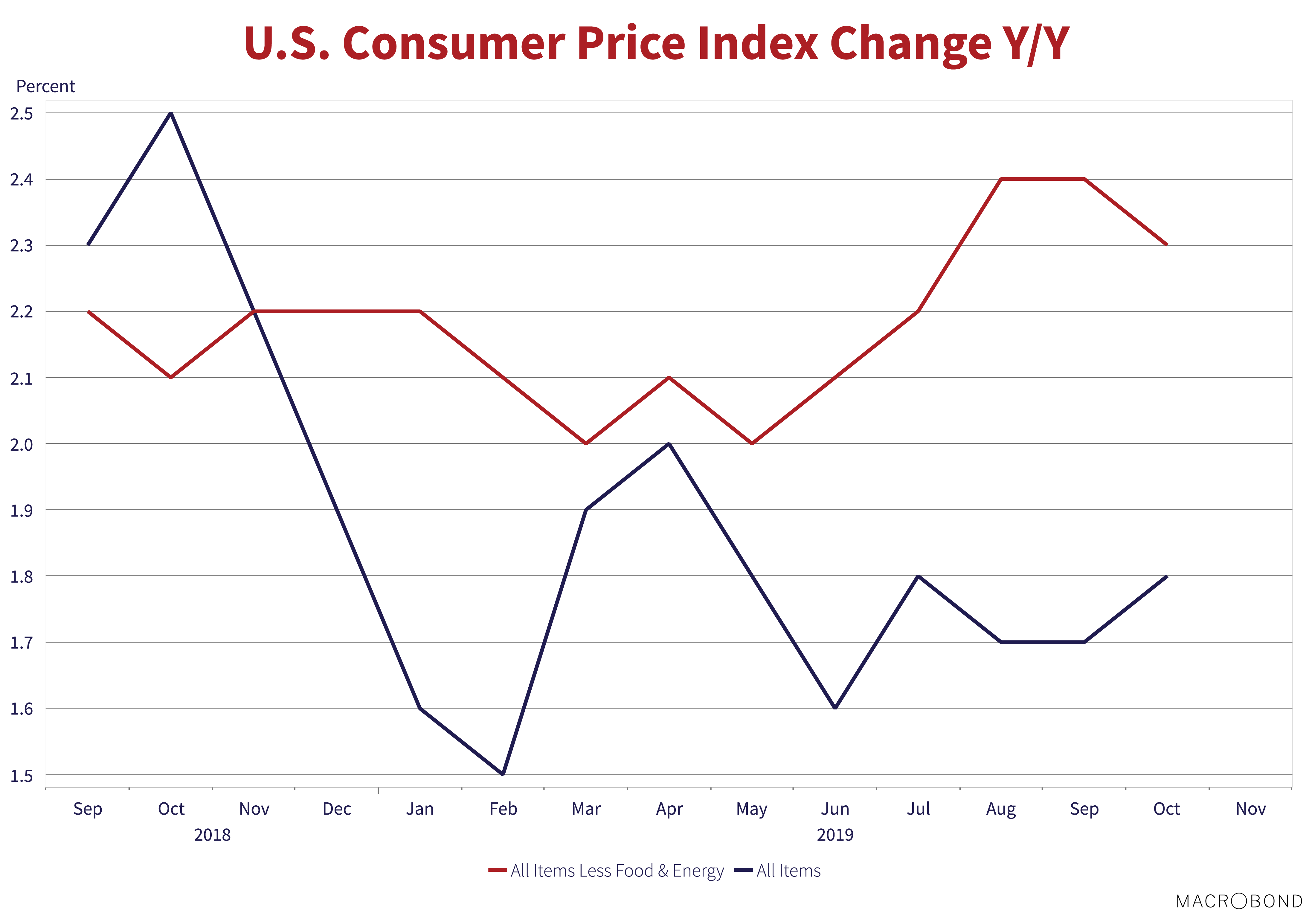 """U.S Consumer Price Index Change Y/Y. Source: Macrobond. Line graph shows values for Sep 2018 to Nov 2019. Graph shows """"All items Less food & Energy"""" and """"All items"""""""