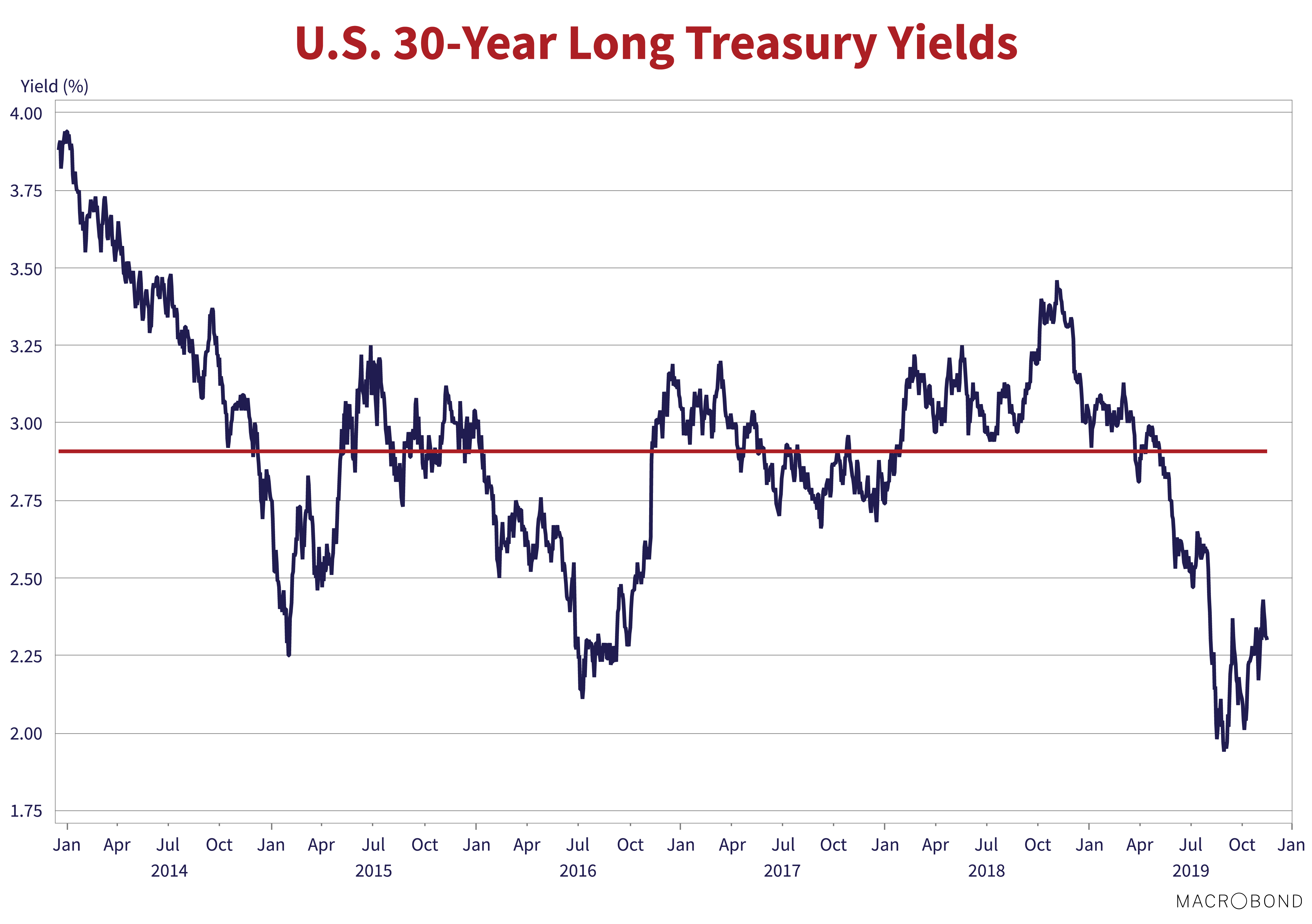 U.S 30-Year Long Treasury Yields. Source: Macrobond. Line graph shows values for Jan 2014 to Jan 2020. A trend line is drawn at 2.9% yield. The graph begins at 3.75%-4% yield and ends at 2.25%-2.50% yield.
