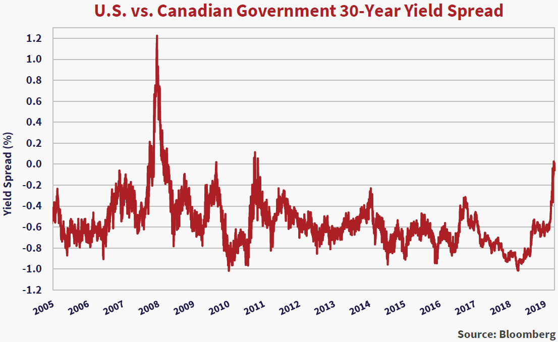 U.S vs. Canadian Government 30-Year Yield Spread. Source: Bloomberg. Y axis is yield (%) x axis is years 2005-2019. The graph trends horizontally with ups and downs. Notable peaks include: (2008, 1.2), (2019, 0.0).