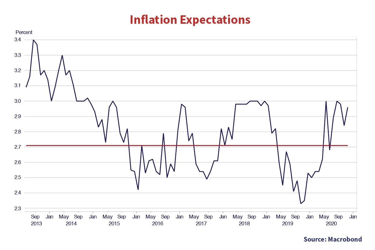 Inflation Expectations. Source Macrobond. Y axis is percent from 2.3 to 3.4. The X axis is Sep 2013 to Jan 2020. The trend line is drawn at (0, 2.7). The graph begins at (0,3.1) and ends at (Jan 2020, 2.99). The highest value is (Sep 2013, 3.4%) and the lowest value is Nov 2019 (approximate), 2.3%.