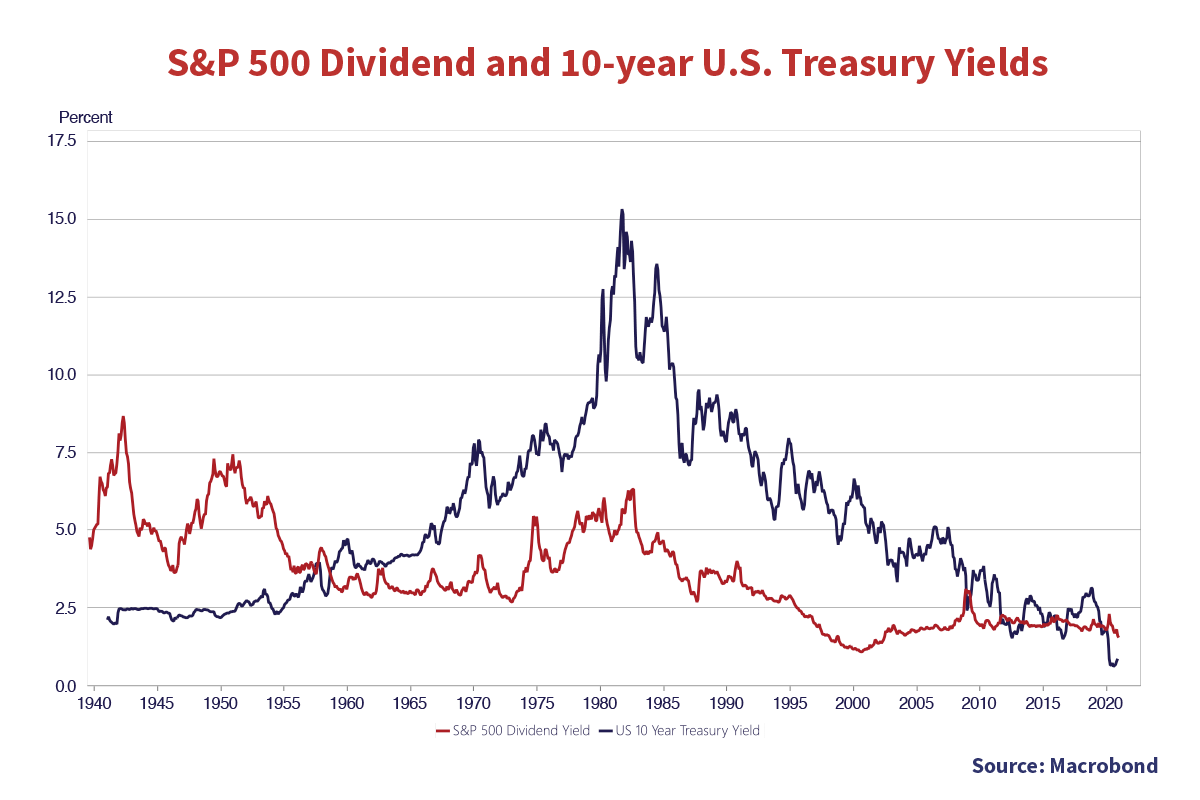 S&P 500 Dividend and 10-year U.S Treasury Yields. Source Macrobond. The Y axis is yield percent up to 17.5%. The x axis is years 1940 to 2020. Two lines are depicted: Red is S&P 500 dividend yield, the blue is US 10 Year Treasury Yield. Both lines have a horizontal trend with below 2.5% in 2020. The blue line highest yield % is 15.1% in approximately 1983. The Red line highest value is approximately 8% in 1943.