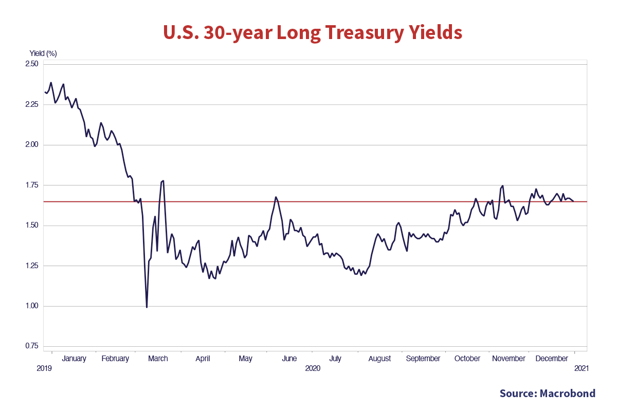 U.S 30-year Long Treasury Yields. Chart source Macrobond. Y axis is yield (%) X axis is January 2019 to December 2021. A trend line is drawn on the chart at (Jan 2019, 1.65%). The trend of the graph starts at (Jan 2019, 2.27%) and falls, to the lowest value of (March 2019, 1%). The graph then fluctuates but follows the horizontal trend line.