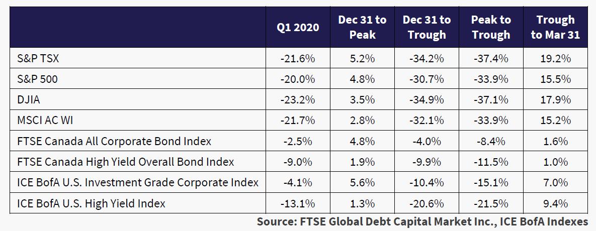 Unlabeled chart. Source: FTSE Global Debt Capital Market Inc., ICE BofA Indexes.