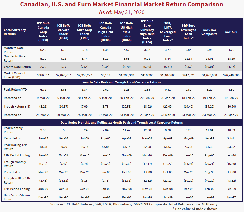 The table shows the Canadian, U.S. and Euro Market financial market return comparison as of May 31, 2020