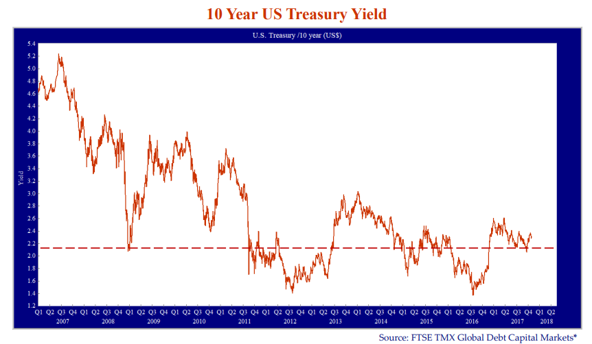 10 Year US Treasury Yield. Source: FTSE TMX Global Capital Markets*. Line graph has a line drawn at 2.2%.