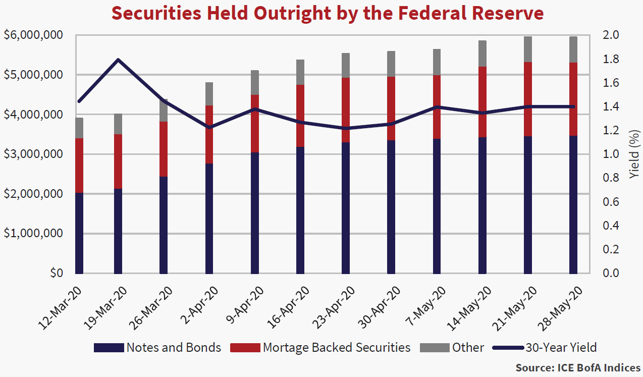 Bar graph showing the securities held outright by the federal reserve. Gives data from March 12, 2020 to May 28, 2020.