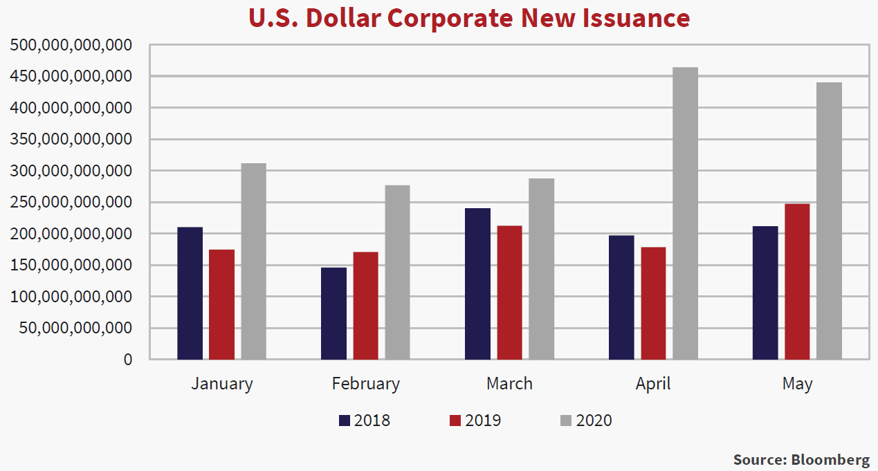 Bar graph of U.S. Dollar Corporate New Issuance, shows data for the months January to May, of the years 2018 - 2020.