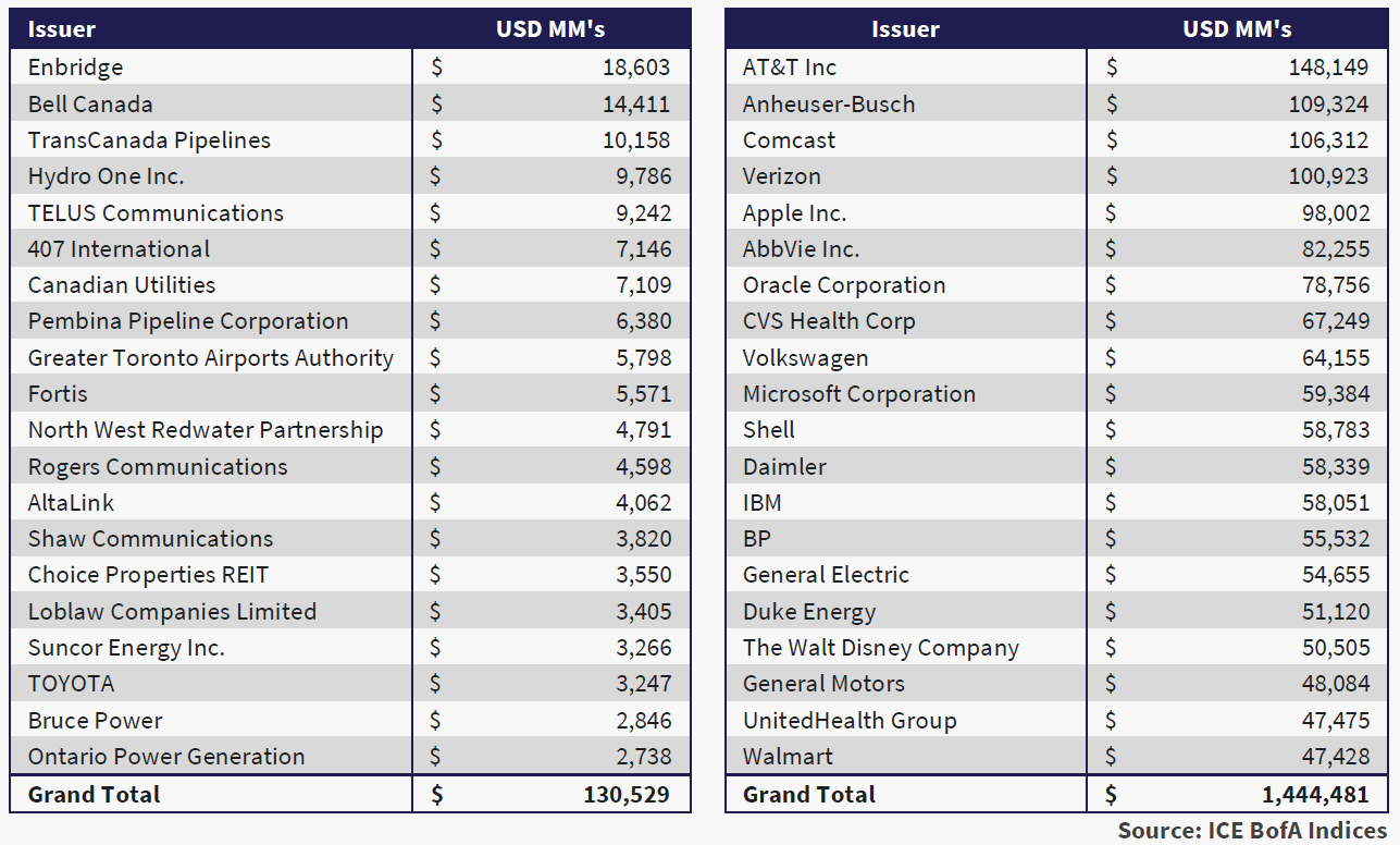The table shows the 20 largest non-financial IG issuers in the CAD and global capital markets as per the ICE BofA Indices.