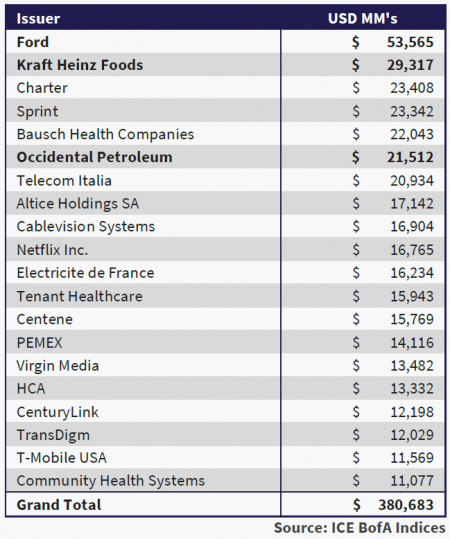 the table shows the largest 20 issuers in the high yield market.