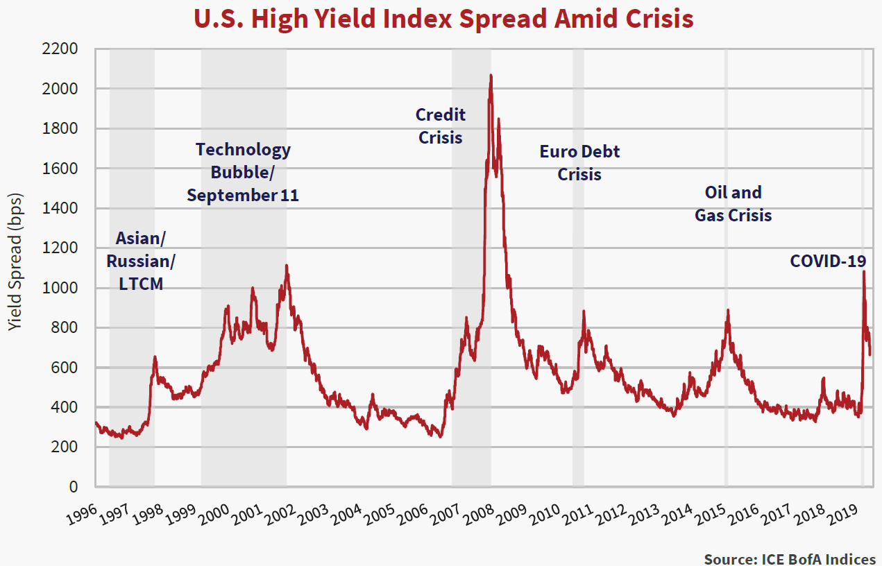 U.S. High Yield Index Spread Amid Crisis line chart showing the yield spread in bps from the years 1996 to 2019.