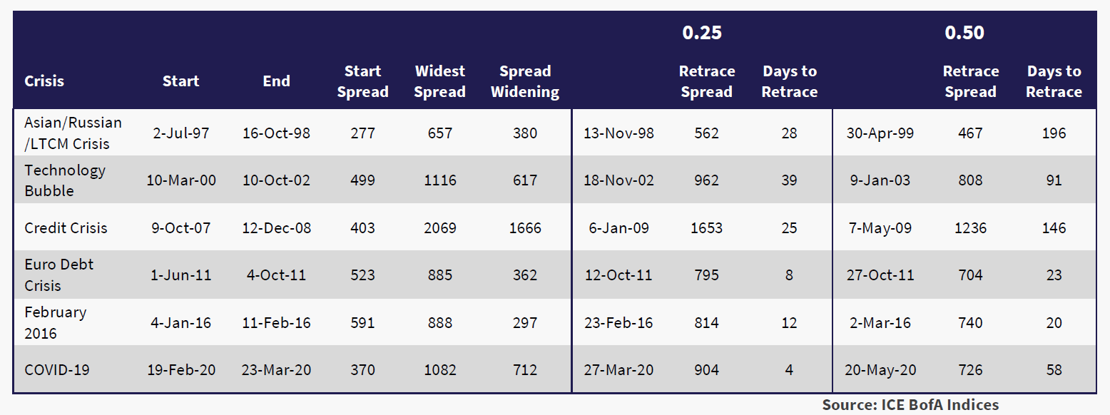 The table below compares HY spread movements during COVID-19 with previous crises.