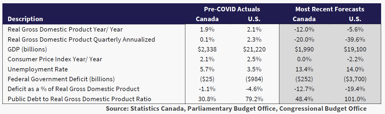 table shows the pre covid actuals and the most recent forecasts for Real GDP, unemployment rates, etc.