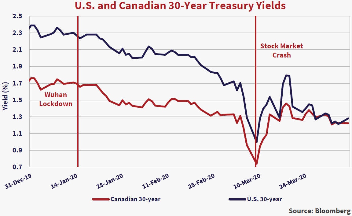 """U.S and Canadian 30-Year Treasury Yields. Source: Bloomberg. Y axis yield (%) x axis 31-dec-19 to 24-mar-20. Two lines are depicted: red is Canadian 30-year, blue is U.S 30-year. Both lines trend downward. Two vertical lines are denoted on the graph: 14-Jan-20 """"Wuhan Lockdown,"""" and 10-Mar-20 """"Stock Market Crash"""" where yields are at lows of .7% for red and 1% for blue."""