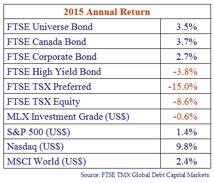 Chart depicting 2015 Annual Return. Chart source is FTSE TMX Global Debt Capital Markets. The chart contains the info: FTSE Universe Bond, 3.5%; FTSE Canada Bond, 3.7%; FTSE Corporate Bond, 2.7%; FTSE High Yield Bond, -3.8%; FTSE TSX Preferred, -15.0%; FTSE TSX Equity -8.6%; MLX Investment Grade (US$), -0.6%; S&P 500 (US$), 1.4%; Nasdaq (US$), 9.8%; MSCI World (US$), 2.4%.