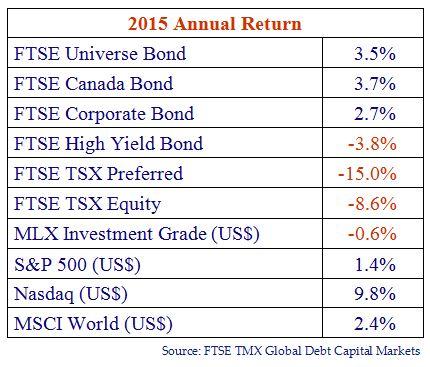 2015 Annual Return