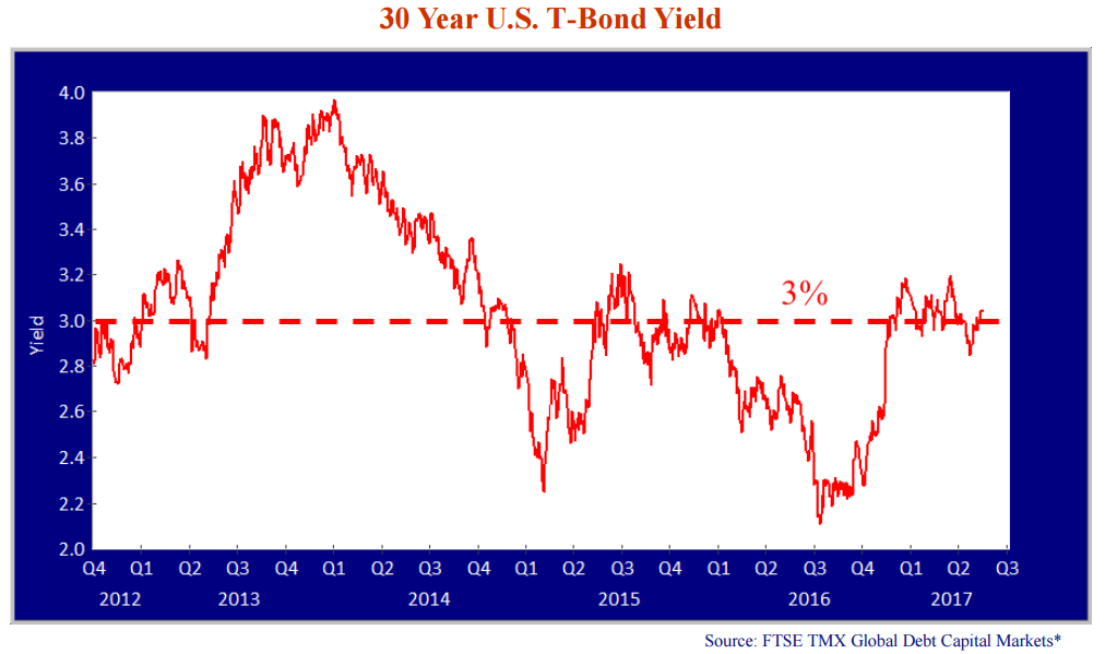 30 Year U.S T-Bond Yield line graph. Source: FTSE TMX Global Debt Capital Markets*. A dashed horizontal line is drawn at 3% yield.