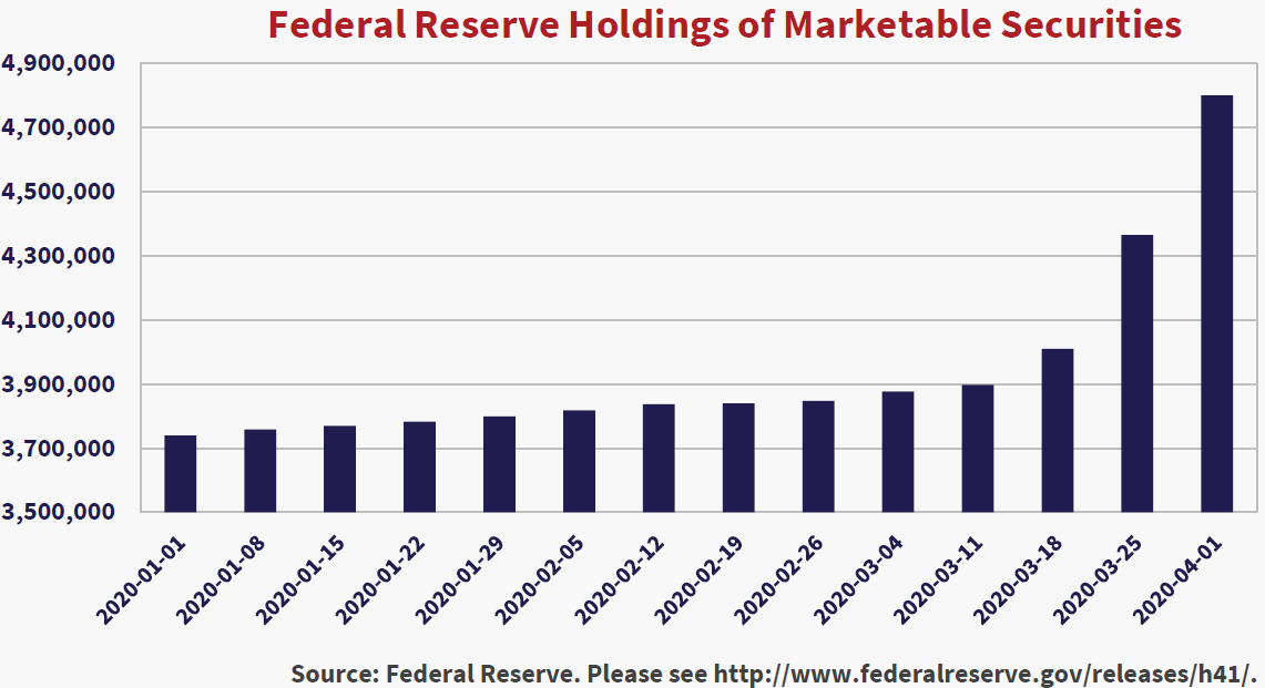 Federal Reserve Holdings of Marketable Securities. Source: Federal Reserve, Please see http://www.federalreserve.gov/releases/h41/
