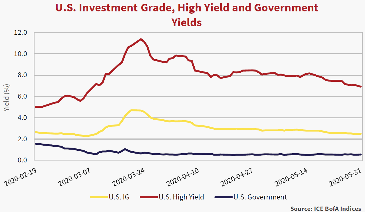 Line graph showing the U.S. Investment Grade, High Yield and Government Yields. Data shows Yield percentages between the date range of February 19, 2020, to May 31, 2020.