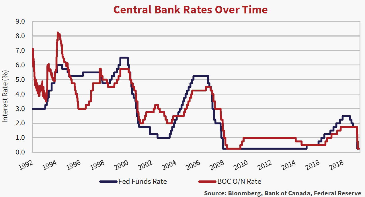 Line graph showing the central bank rates over time from the years 1992 to 2020.