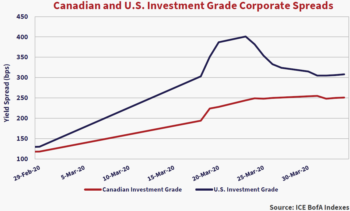 Canadian and U.S Investment Grade Corporate Spreads. Source: ICE BofA Indexes. Red lines is Canadian Investment grade, blue line is U.S investment grade. Both lines trend upward. There is a peak in both lines on March 20th, 2020.